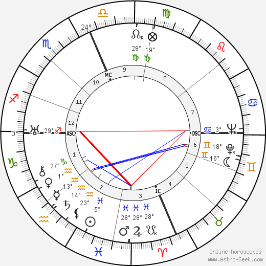 Adelle Davis birth chart, biography, wikipedia 2018, 2019