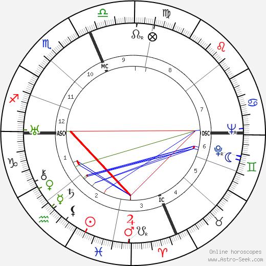Adelle Davis astro natal birth chart, Adelle Davis horoscope, astrology