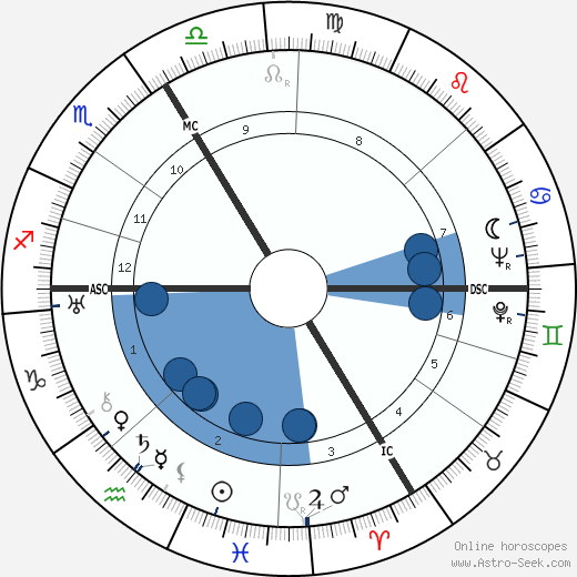 André Leducq wikipedia, horoscope, astrology, instagram