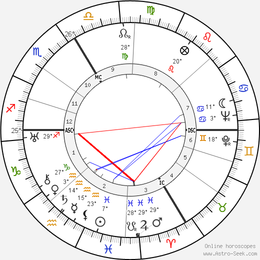 André Leducq birth chart, biography, wikipedia 2019, 2020