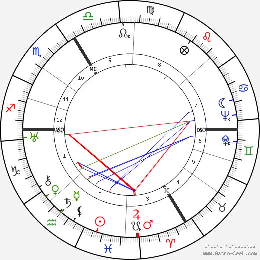 André Leducq tema natale, oroscopo, André Leducq oroscopi gratuiti, astrologia
