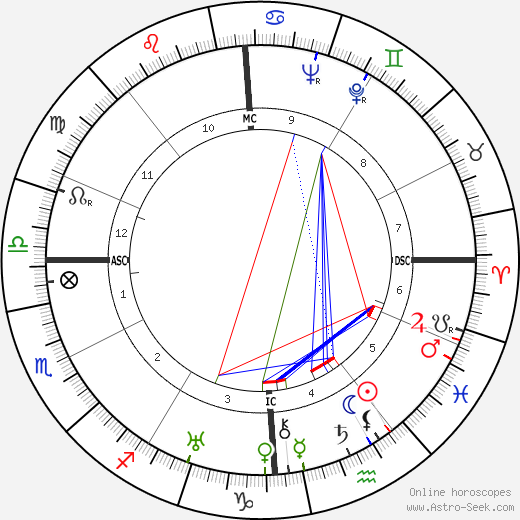 Antonin Magne tema natale, oroscopo, Antonin Magne oroscopi gratuiti, astrologia
