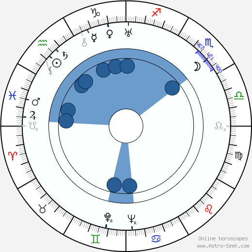 Edward J. Nugent wikipedia, horoscope, astrology, instagram