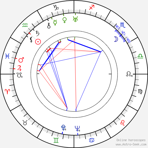 Edward J. Nugent birth chart, Edward J. Nugent astro natal horoscope, astrology