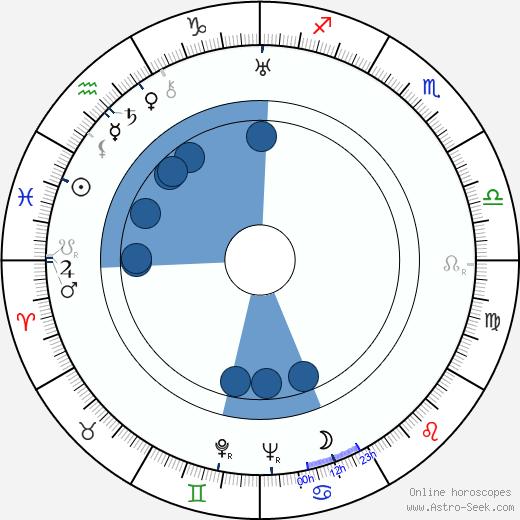Elisabeth Welch wikipedia, horoscope, astrology, instagram