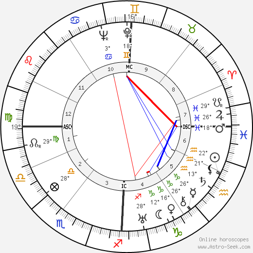 Etienne Wolff birth chart, biography, wikipedia 2018, 2019