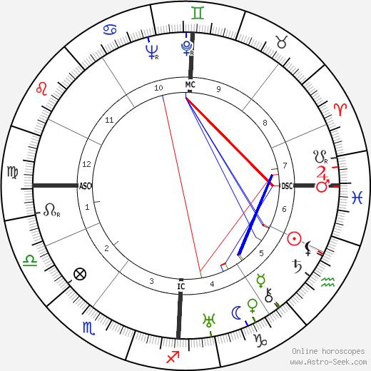 Etienne Wolff astro natal birth chart, Etienne Wolff horoscope, astrology