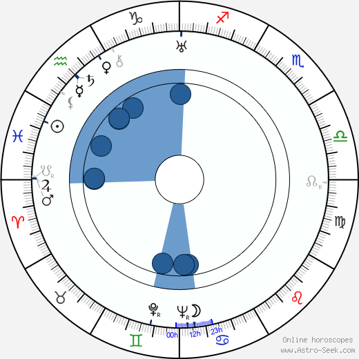 G. P. Huntley wikipedia, horoscope, astrology, instagram