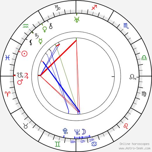 G. P. Huntley birth chart, G. P. Huntley astro natal horoscope, astrology