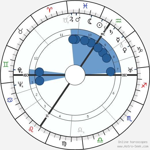 Hans Joachim Morgenthau wikipedia, horoscope, astrology, instagram