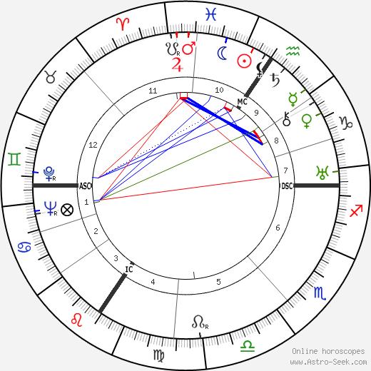 Ганс Моргентау Hans Joachim Morgenthau день рождения гороскоп, Hans Joachim Morgenthau Натальная карта онлайн
