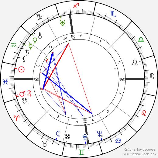 Helen Nearing tema natale, oroscopo, Helen Nearing oroscopi gratuiti, astrologia