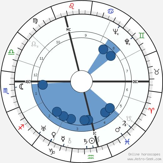 Hendrik Timmer wikipedia, horoscope, astrology, instagram