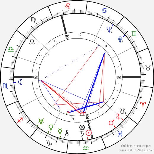 Hendrik Timmer astro natal birth chart, Hendrik Timmer horoscope, astrology