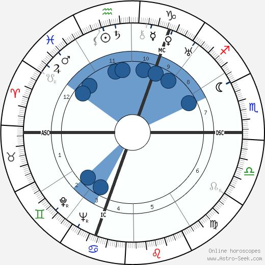 Karel Jan Bossart wikipedia, horoscope, astrology, instagram