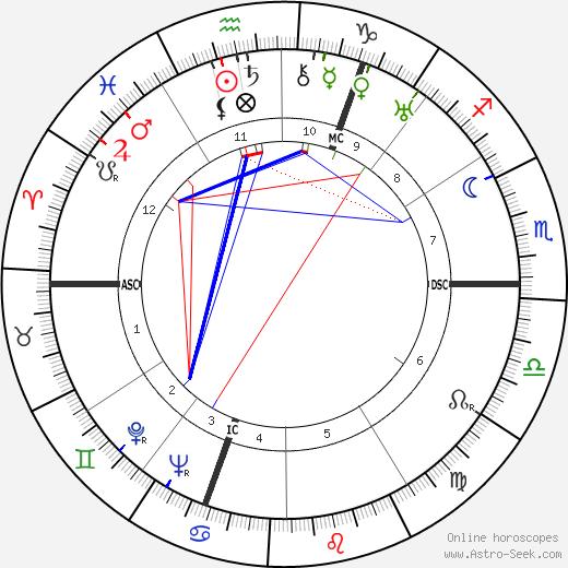 Karel Jan Bossart tema natale, oroscopo, Karel Jan Bossart oroscopi gratuiti, astrologia