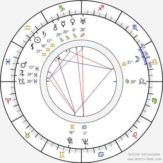 Karel Peyr tema natale, biography, Biografia da Wikipedia 2020, 2021