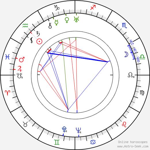 Karel Peyr tema natale, oroscopo, Karel Peyr oroscopi gratuiti, astrologia