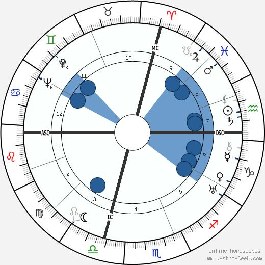 MacKinlay Kantor wikipedia, horoscope, astrology, instagram