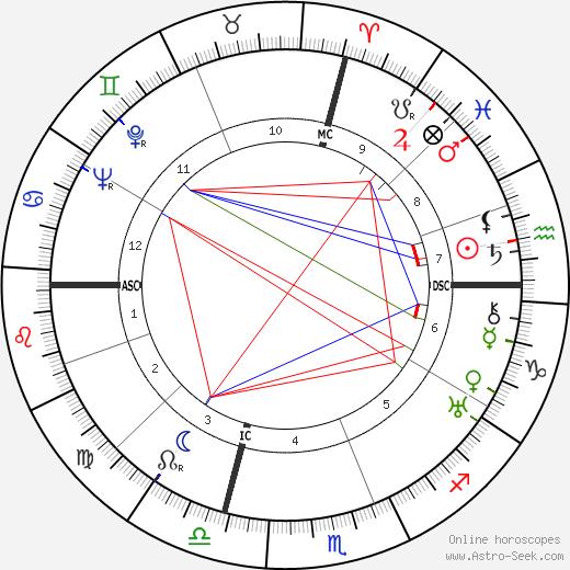 MacKinlay Kantor день рождения гороскоп, MacKinlay Kantor Натальная карта онлайн