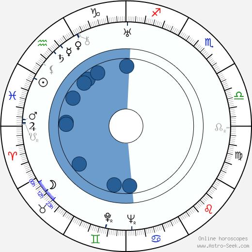 Mohamed Husen wikipedia, horoscope, astrology, instagram