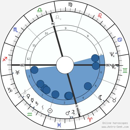 Peter Hurd wikipedia, horoscope, astrology, instagram