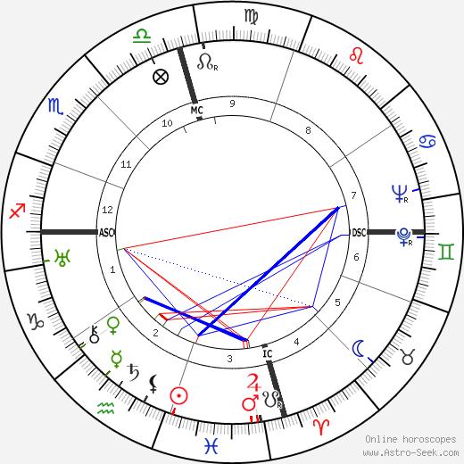 Peter Hurd день рождения гороскоп, Peter Hurd Натальная карта онлайн