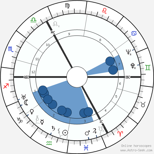 Rudolf Platte wikipedia, horoscope, astrology, instagram