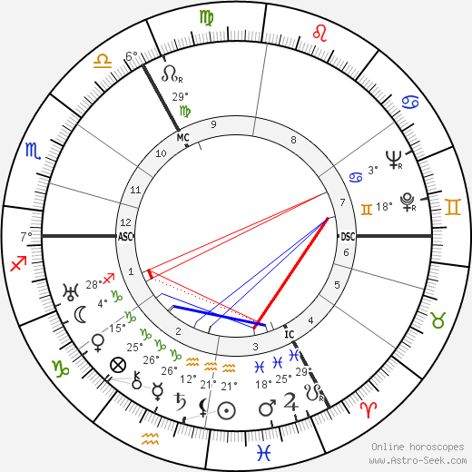 Rudolf Platte birth chart, biography, wikipedia 2018, 2019