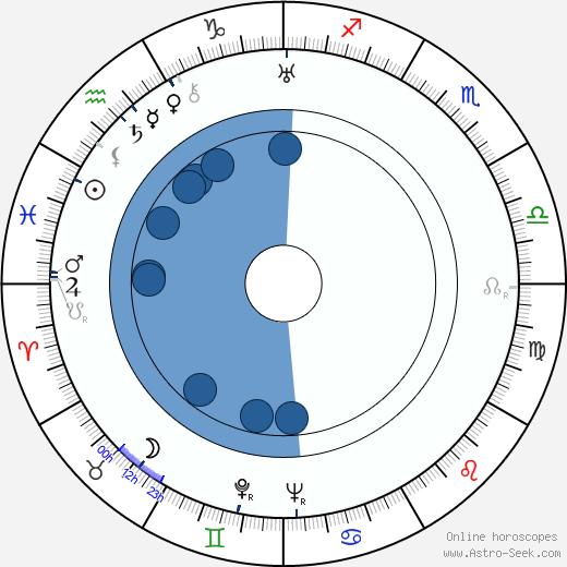 Terence Fisher wikipedia, horoscope, astrology, instagram
