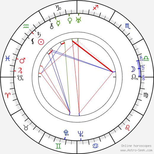 Walter Gross tema natale, oroscopo, Walter Gross oroscopi gratuiti, astrologia