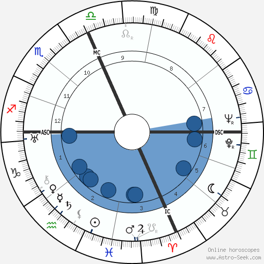William L. Shirer wikipedia, horoscope, astrology, instagram