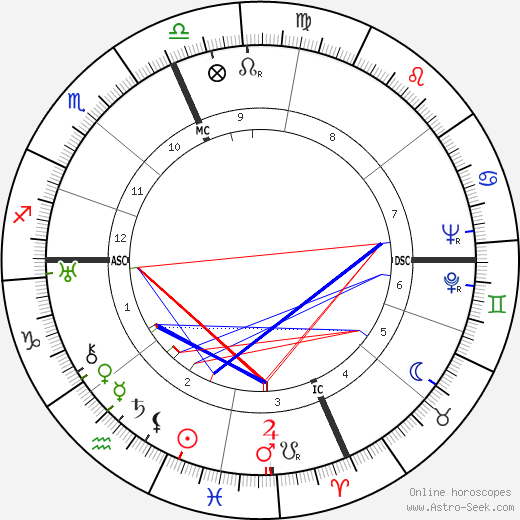 William L. Shirer astro natal birth chart, William L. Shirer horoscope, astrology