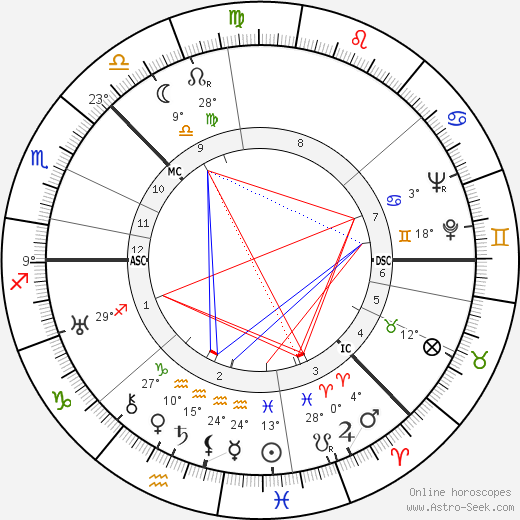 Aleksei Kosygin birth chart, biography, wikipedia 2018, 2019