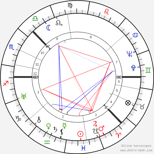 Aleksei Kosygin astro natal birth chart, Aleksei Kosygin horoscope, astrology