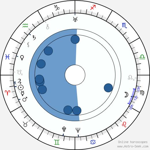Armas J. Pulla wikipedia, horoscope, astrology, instagram