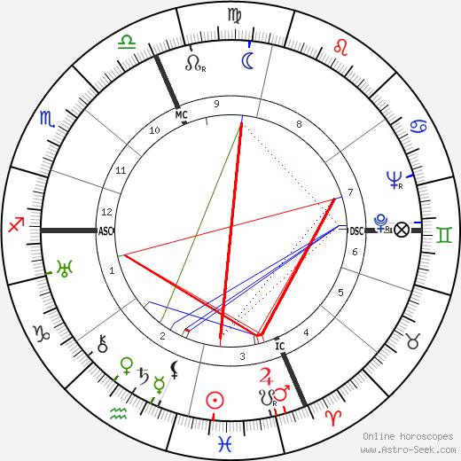 Auguste Durel tema natale, oroscopo, Auguste Durel oroscopi gratuiti, astrologia