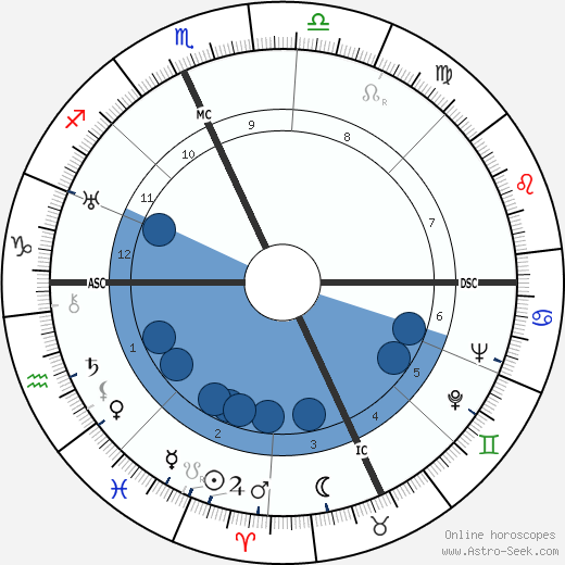 B. F. Skinner horoscope, astrology, sign, zodiac, date of birth, instagram