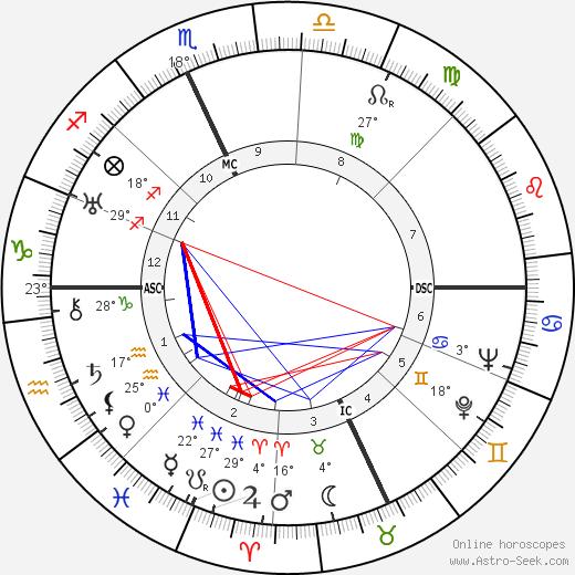 B. F. Skinner birth chart, biography, wikipedia 2018, 2019