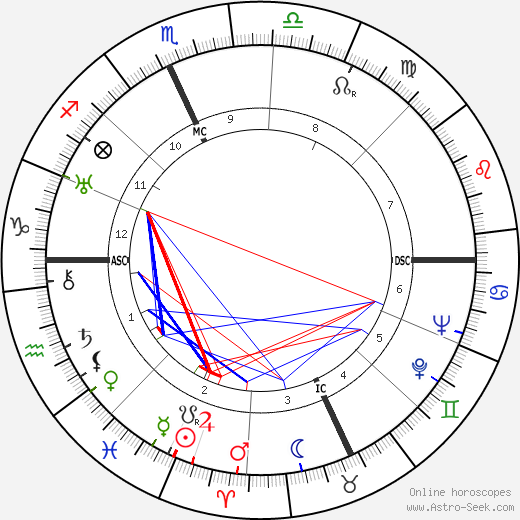 B. F. Skinner astro natal birth chart, B. F. Skinner horoscope, astrology