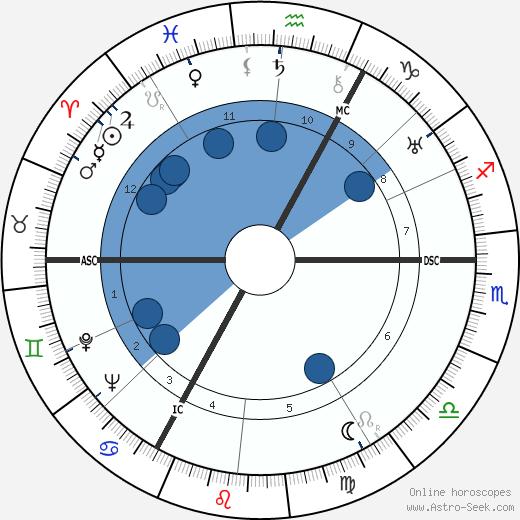 Edgar P. Jacobs wikipedia, horoscope, astrology, instagram