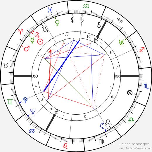 Edgar P. Jacobs tema natale, oroscopo, Edgar P. Jacobs oroscopi gratuiti, astrologia