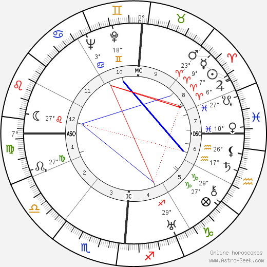 Fosco Giachetti birth chart, biography, wikipedia 2019, 2020