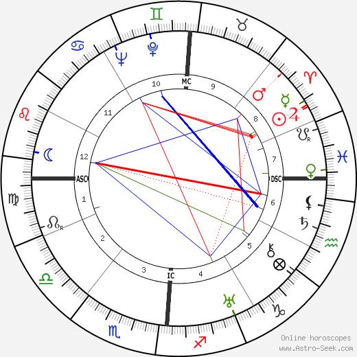 Fosco Giachetti astro natal birth chart, Fosco Giachetti horoscope, astrology