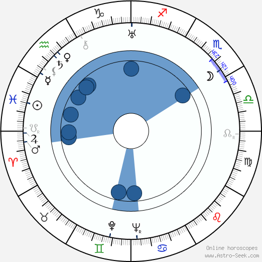 George Meeker wikipedia, horoscope, astrology, instagram