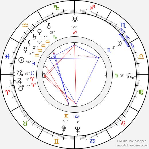 George Meeker birth chart, biography, wikipedia 2019, 2020