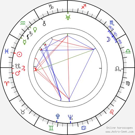 George Meeker birth chart, George Meeker astro natal horoscope, astrology