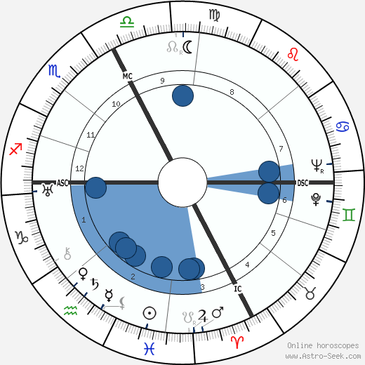 Giorgio Cavallon wikipedia, horoscope, astrology, instagram