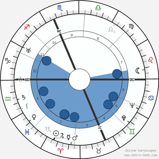 Henry Dar Boggia wikipedia, horoscope, astrology, instagram