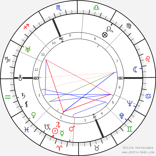 Henry Dar Boggia tema natale, oroscopo, Henry Dar Boggia oroscopi gratuiti, astrologia